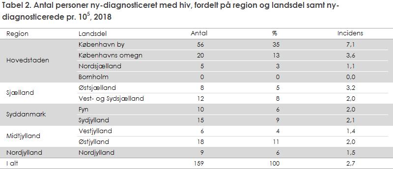 Tabel 2. Antal personer ny-diagnosticeret med hiv, fordelt på region og landsdel samt ny-diagnosticerede, 2018