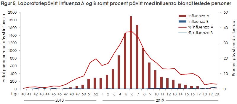 Figur 5. Laboratoriepåvist influenza A og B samt procent påvist med influenza blandt testede.personer