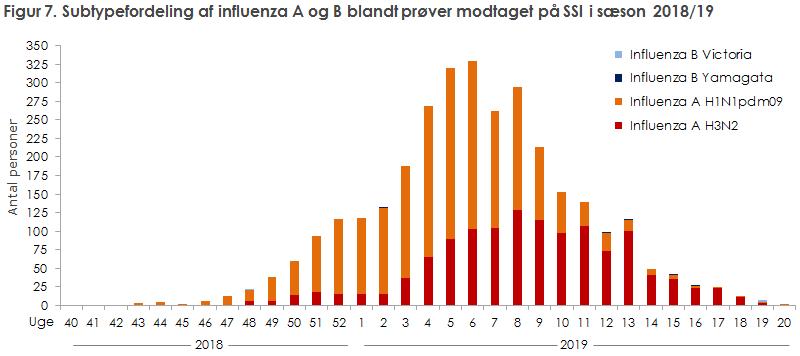 Figur 7. Subtypefordeling af influenza A og B blandt prøver modtaget på SSI i sæson 2018/19