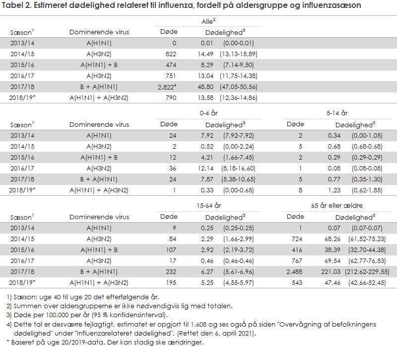 Tabel 2. Estimeret dødelighed relateret til influenza, fordelt på aldersgruppe og influenzasæson