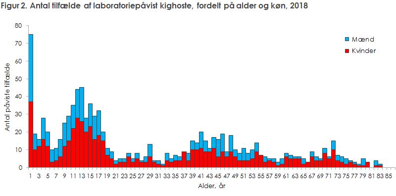 Figur 2. Antal tilfælde af laboratoriepåvist kighoste, fordelt på alder og køn, 2018