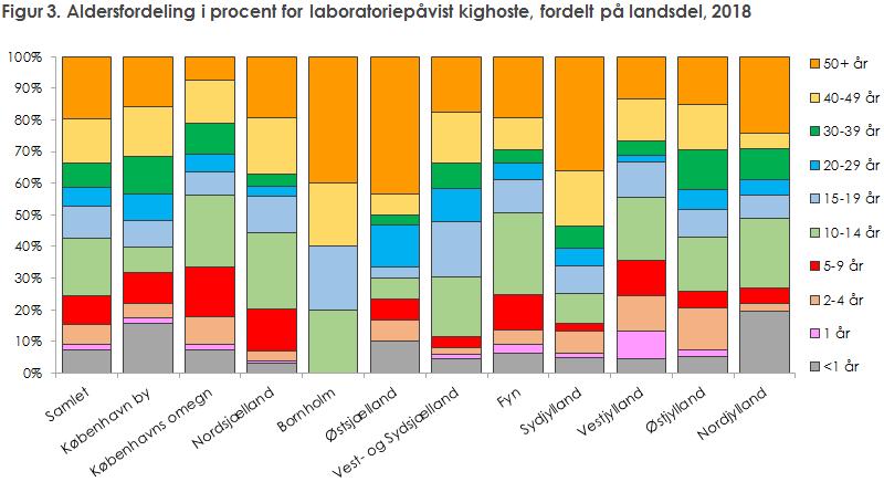 Figur 3. Aldersfordeling i procent for laboratoriepåvist kighoste, fordelt på landsdel, 2018