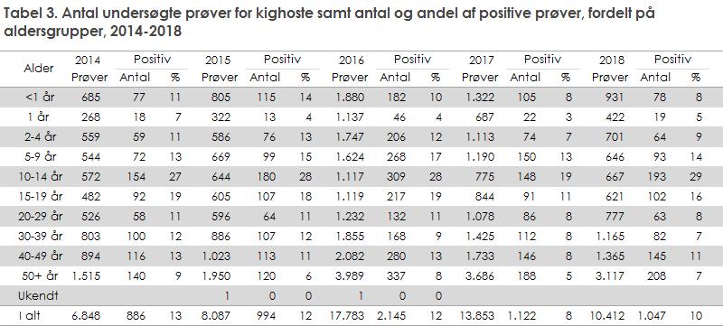 Tabel 3. Antal undersøgte prøver for kighoste samt antal og andel af positive prøver, fordelt på aldersgrupper, 2014-2018