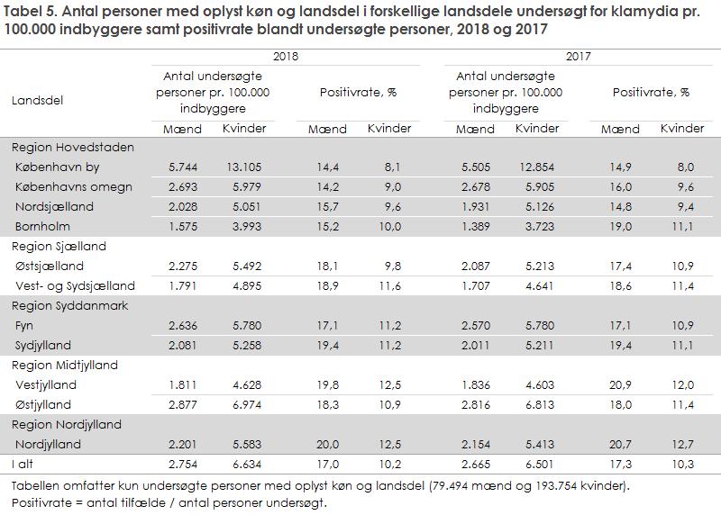 Tabel 5. Antal personer med oplyst køn og landsdel i forskellige landsdele undersøgt for klamydia pr. 100.000 indbyggere samt positivrate blandt undersøgte personer, 2018 og 2017