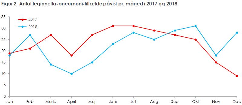 Figur 2. Antal legionella-pneumoni-tilfælde påvist pr. måned i 2017 og 2018