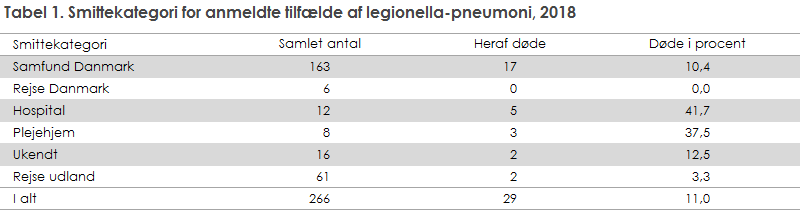 Tabel 1. Smittekategori for anmeldte tilfælde af legionella-pneumoni, 2018