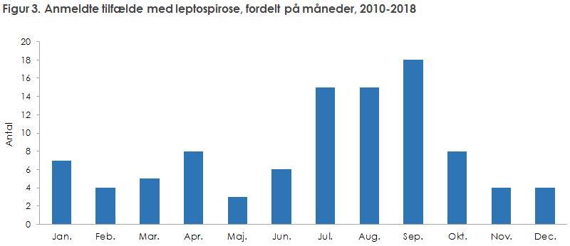 Figur 3. Anmeldte tilfælde med leptospirose, fordelt på måneder, 2010-2018