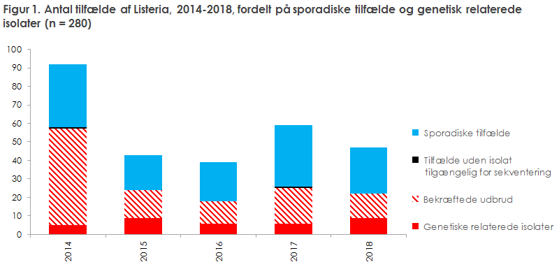 Figur 1. Antal tilfælde af Listeria, 2014-2018, fordelt på sporadiske tilfælde og genetisk relaterede  isolater (n = 280)