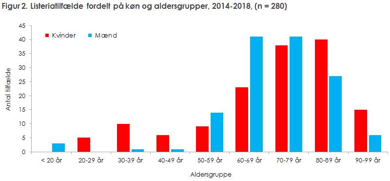 Figur 2. Listeriatilfælde fordelt på køn og aldersgrupper, 2014-2018, (n = 280)