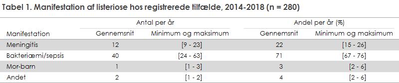 Tabel 1. Manifestation af listeriose hos registrerede tilfælde, 2014-2018 (n = 280)