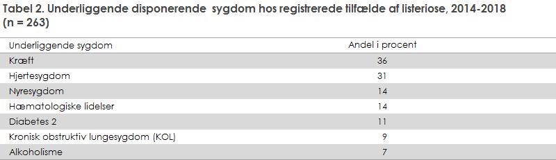 Tabel 2. Underliggende disponerende  sygdom hos registrerede tilfælde af listeriose, 2014-2018  (n = 263)