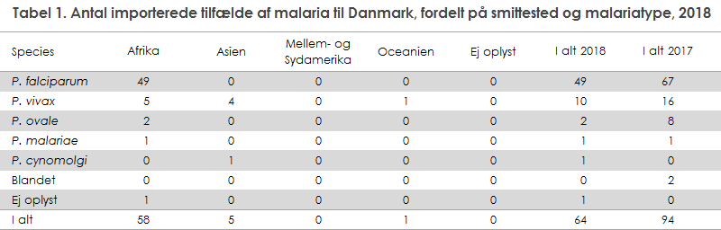 Tabel 1. Antal importerede tilfælde af malaria til Danmark, fordelt på smittested og malariatype, 2018