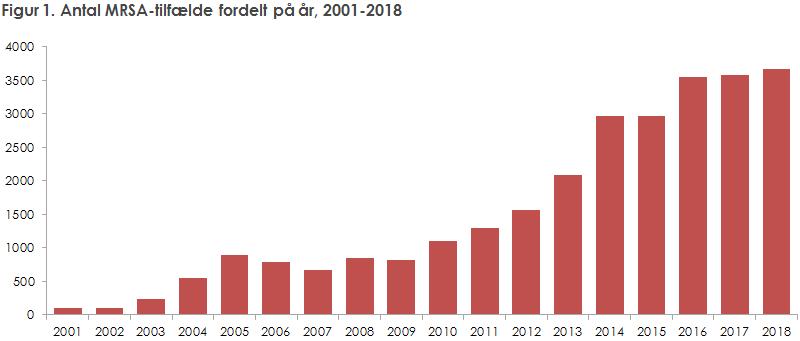 Figur 1. Antal MRSA-tilfælde fordelt på år, 2001-2018
