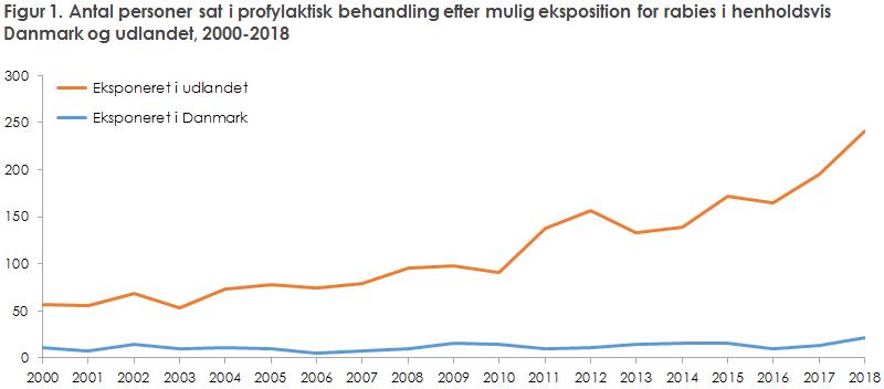 Figur 1. Antal personer sat i profylaktisk behandling efter mulig eksposition for rabies i henholdsvis Danmark og udlandet, 2000-2018