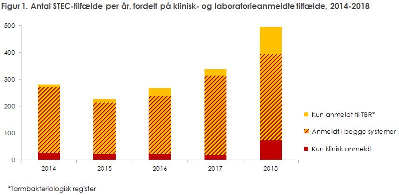 Figur 1. Antal STEC-tilfælde per år, fordelt på klinisk- og laboratorieanmeldte tilfælde, 2014-2018