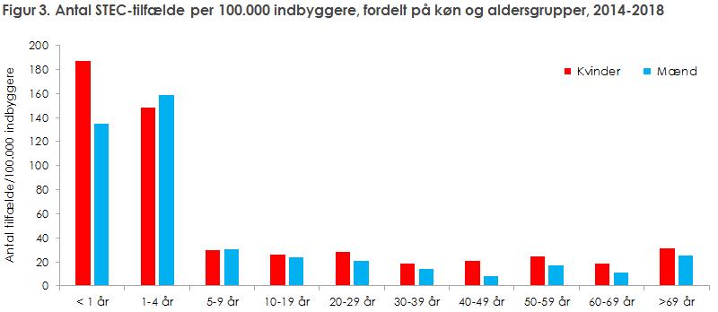 Figur 3. Antal STEC-tilfælde per 100.000 indbyggere, fordelt på køn og aldersgrupper, 2014-2018