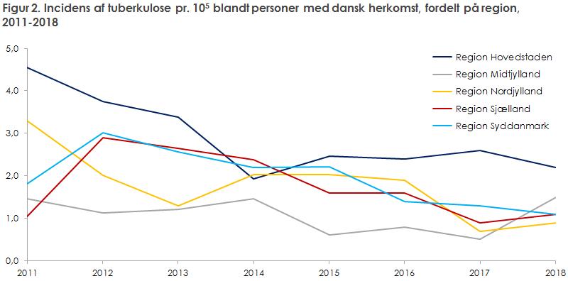 Figur 2. Incidens af tuberkulose pr. 105 blandt personer med dansk herkomst, fordelt på region, 2011-2018