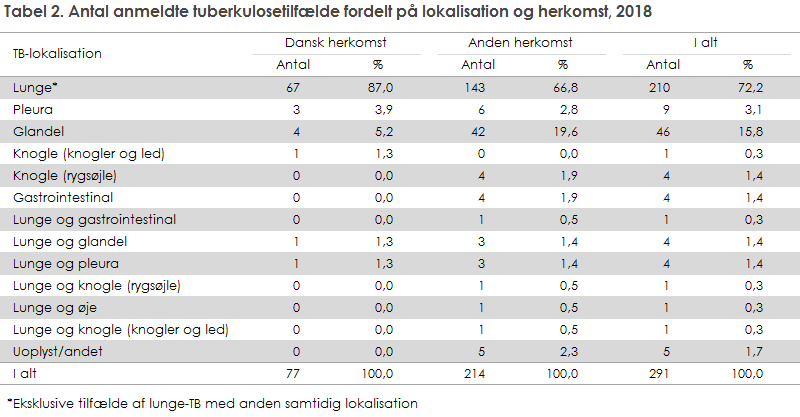 Tabel 2. Antal anmeldte tuberkulosetilfælde fordelt på lokalisation og herkomst, 2018