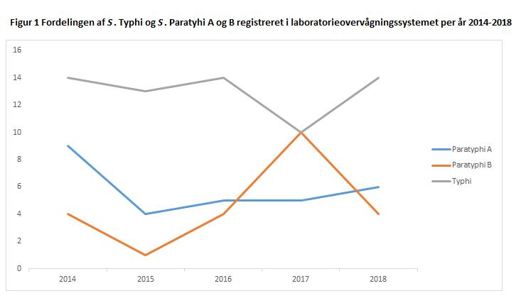 Tyfus_2014_2018_figur1