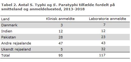 Tyfus_2014_2018_tabel2