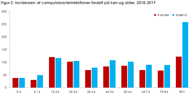 Figur 2. Incidensen af campylobacterinfektioner fordelt på køn og alder, 2018-2019