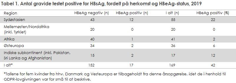 Tabel 1. Antal gravide testet positive for HBsAg, fordelt på herkomst og HBeAg-status, 2019