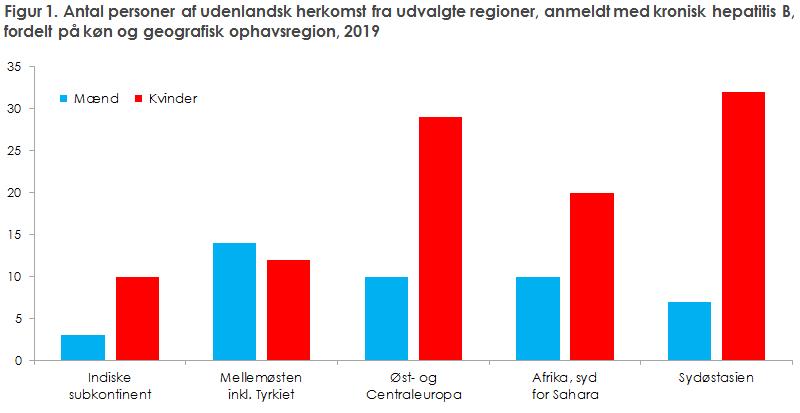 Figur 1. Antal personer af udenlandsk herkomst fra udvalgte regioner, anmeldt med kronisk hepatitis B, fordelt på køn og geografisk ophavsregion, 2019