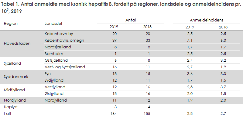 Tabel 1. Antal anmeldte med kronisk hepatitis B, fordelt på regioner, landsdele og anmeldeincidens, 2019