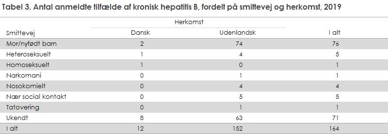 Tabel 3. Antal anmeldte tilfælde af kronisk hepatitis B, fordelt på smittevej og herkomst, 2019