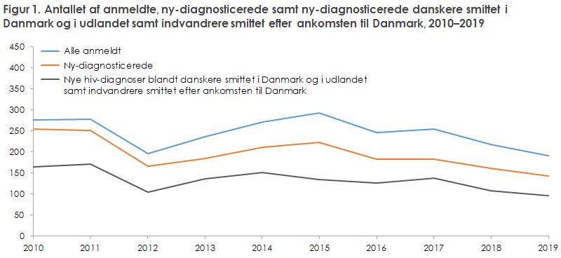 Figur 1. Antallet af anmeldte, ny-diagnosticerede samt ny-diagnosticerede danskere smittet i Danmark og i udlandet samt indvandrere smittet efter ankomsten til Danmark, 2010–2019