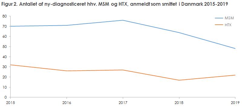 Figur 2. Antallet af ny-diagnosticeret hhv. MSM og HTX, anmeldt som smittet i Danmark 2015-2019