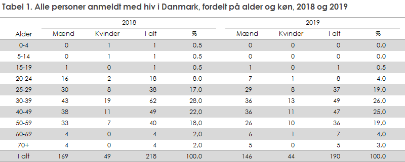 Tabel 1. Alle personer anmeldt med hiv i Danmark, fordelt på alder og køn, 2018 og 2019