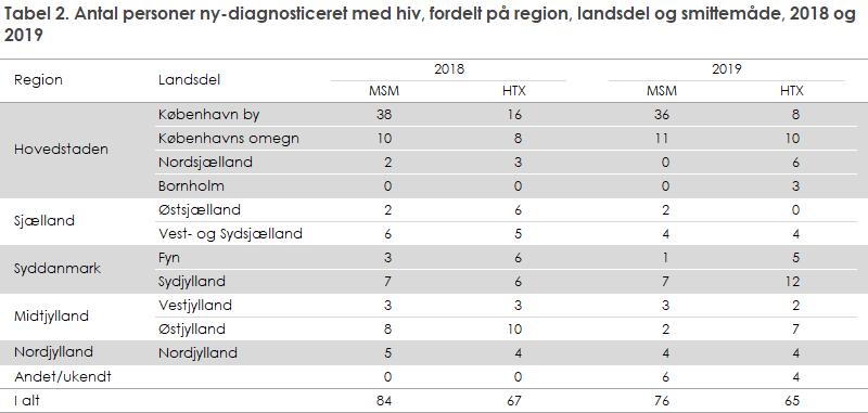 Tabel 2. Antal personer ny-diagnosticeret med hiv, fordelt på region, landsdel og smittemåde, 2018 og 2019