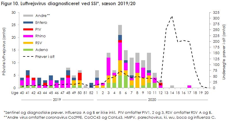 Figur 10. Luftvejsvirus diagnosticeret ved SSI*, sæson 2019/20