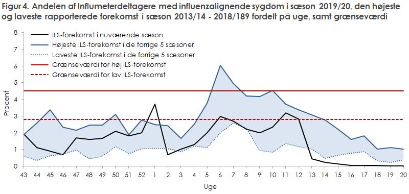 Figur 4. Andelen af Influmeterdeltagere med influenzalignende sygdom i sæson 2019/20,.den.højeste og laveste rapporterede forekomst i sæson 2013/14 - 2018/189 fordelt på uge, samt grænseværdi