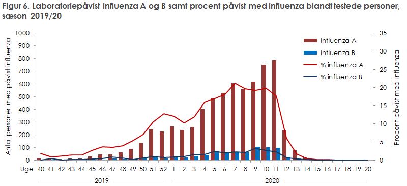 Figur 6. Laboratoriepåvist influenza A og B samt procent påvist med influenza blandt testede.personer, sæson 2019/20