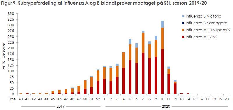 Figur 9. Subtypefordeling af influenza A og B blandt prøver modtaget på SSI, sæson 2019/20