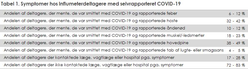 Tabel 1. Symptomer hos Influmeterdeltagere med selvrapporteret COVID-19