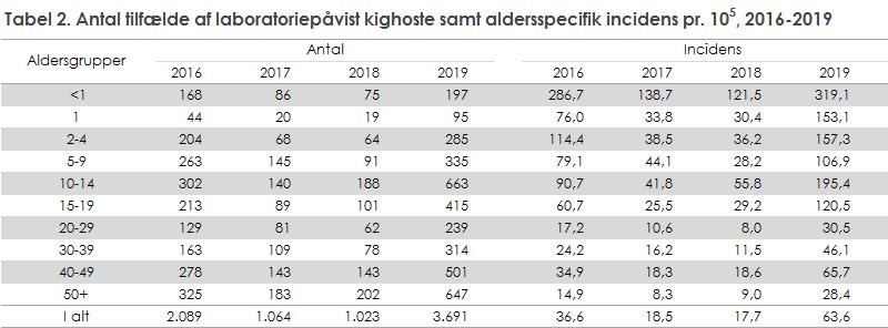Kighoste_2019_tabel 2