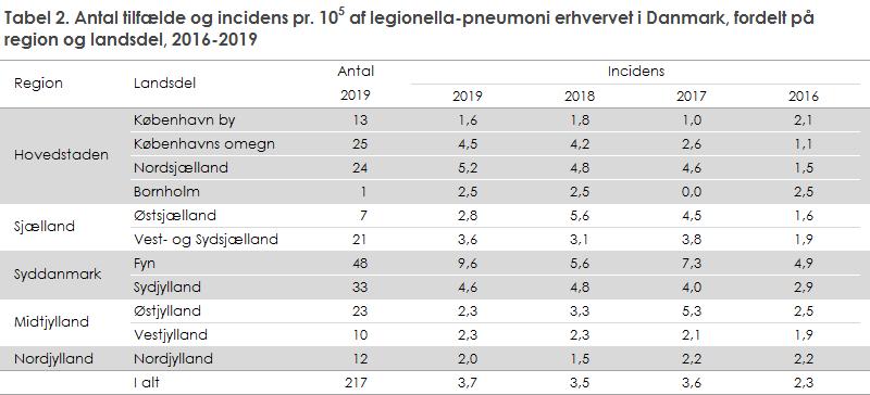 Tabel 2. Antal tilfælde og incidens pr. 105 af legionella-pneumoni erhvervet i Danmark, fordelt på region og landsdel, 2016-2019