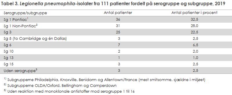 Tabel 3. Legionella pneumophila-isolater fra 111 patienter fordelt på serogruppe og subgruppe, 2019