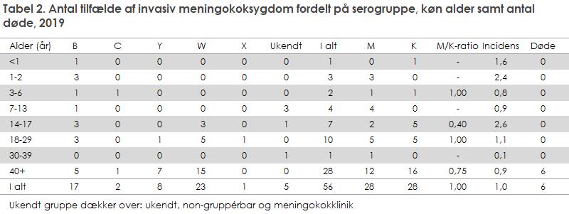 Tabel 2. Antal tilfælde af invasiv meningokoksygdom fordelt på serogruppe, køn alder samt antal døde, 2019