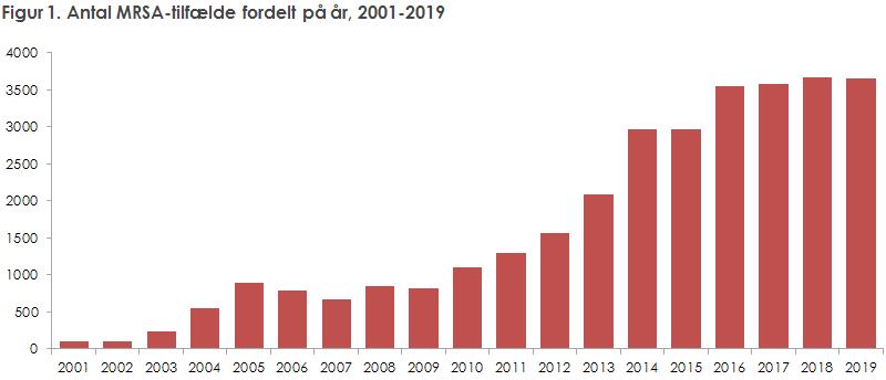 Figur 1. Antal MRSA-tilfælde fordelt på år, 2001-2019