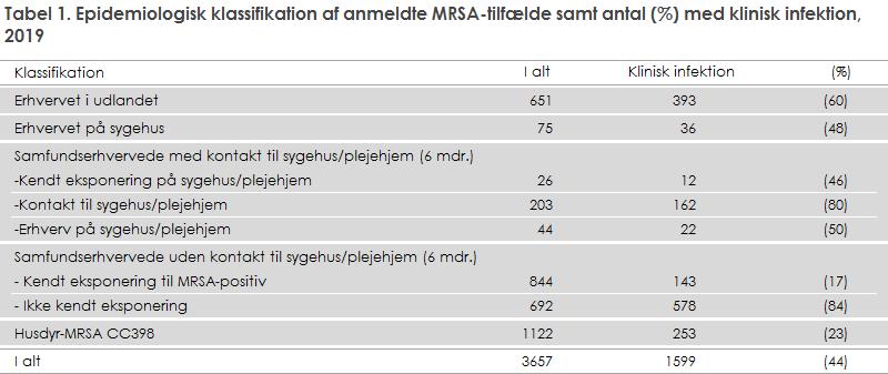 Tabel 1. Epidemiologisk klassifikation af anmeldte MRSA-tilfælde samt antal (%) med klinisk infektion, 2019