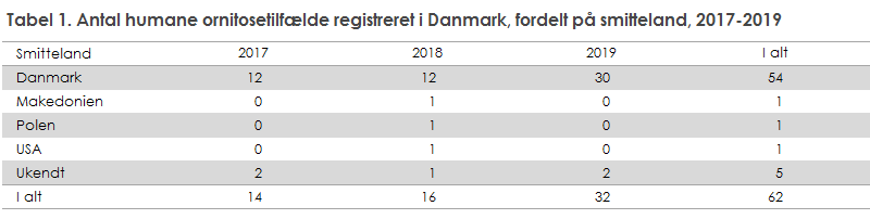 Ornitose - udvikling far perioden 2017-2019