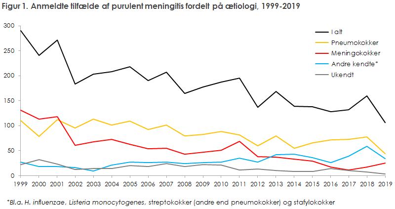Figur 1. Anmeldte tilfælde af purulent meningitis fordelt på ætiologi, 1999-2019