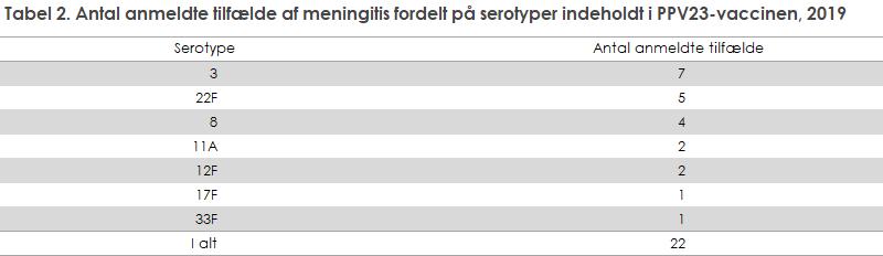 Tabel 2. Antal anmeldte tilfælde af meningitis fordelt på serotyper indeholdt i PPV23-vaccinen, 2019