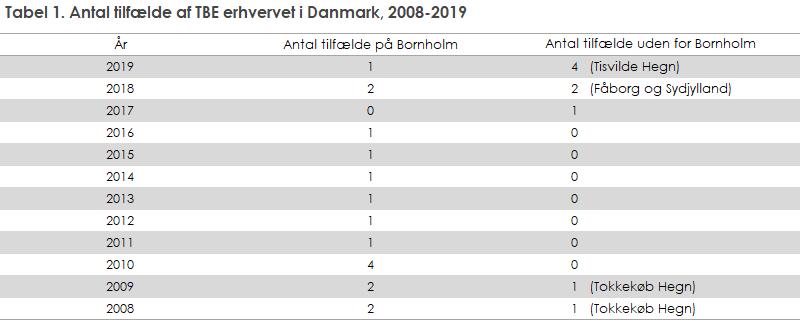 Figur 1. Antal tilfælde af TBE erhvervet i Danmark, 2008-2019