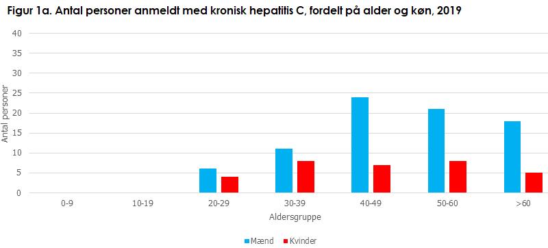 hepatitis_c_figur1a