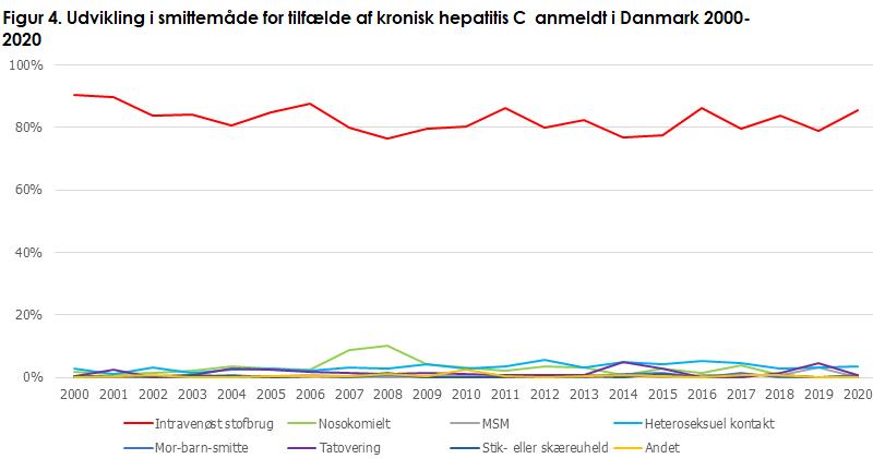 hepatitis_c_figur4